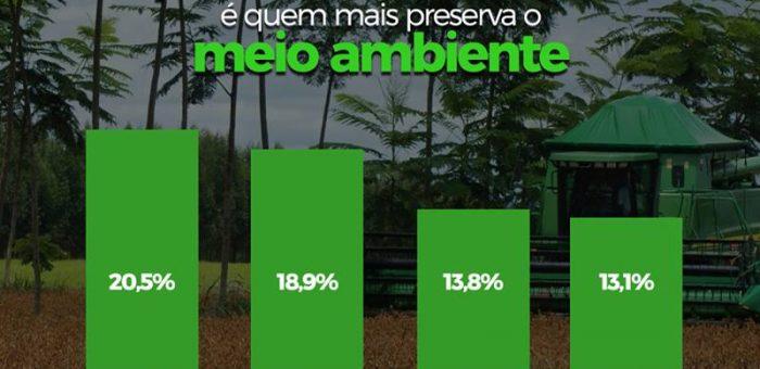 AGRICULTURA LIDERA PRESERVAÇÃO NO BRASIL